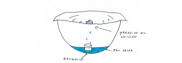 Désaler l'eau de mer